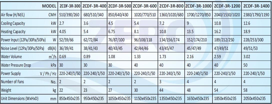 3-Row Fan Coil Unit(Zero)